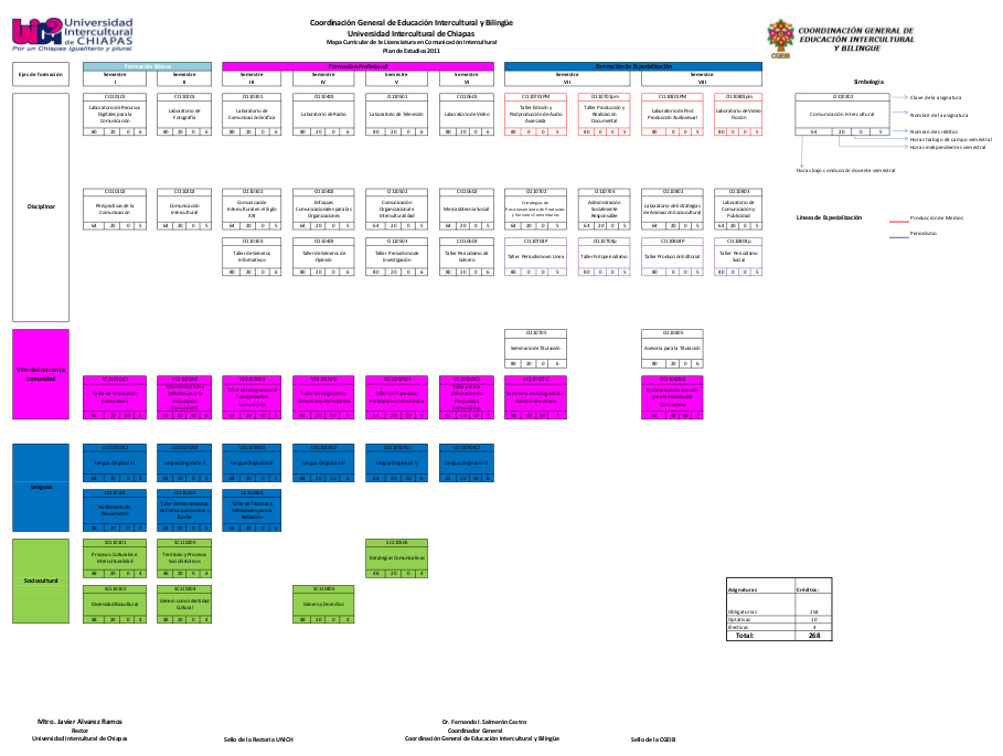 Mapa Curricular LCI